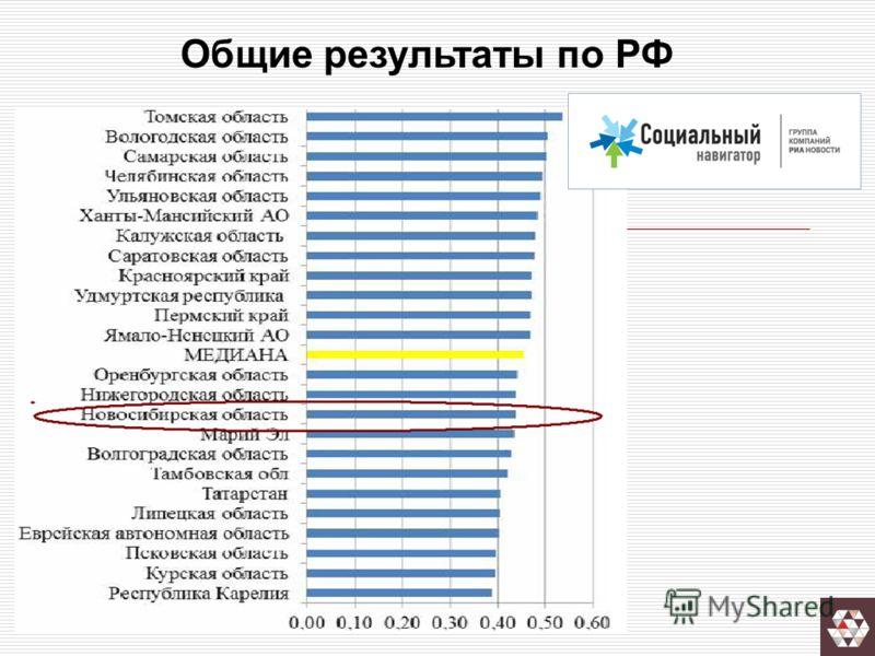Общие результаты по РФ