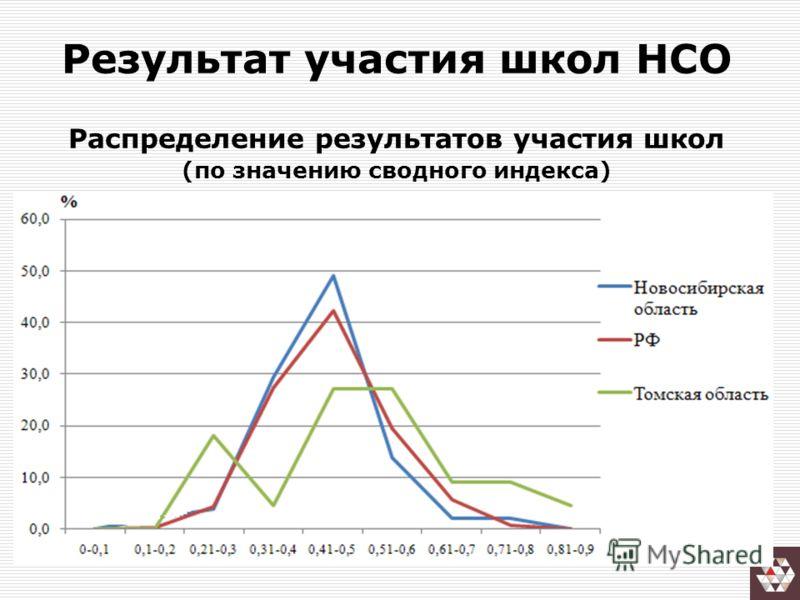 Результат участия школ НСО Распределение результатов участия школ (по значению сводного индекса)