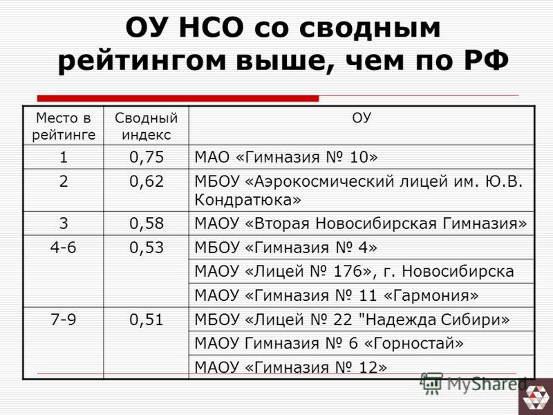 ОУ НСО со сводным рейтингом выше, чем по РФ Место в рейтинге Сводный индекс ОУ 10,75МАО «Гимназия 10» 20,62МБОУ «Аэрокосмический лицей им. Ю.В. Кондратюка» 30,58МАОУ «Вторая Новосибирская Гимназия» 4-60,53МБОУ «Гимназия 4» МАОУ «Лицей 176», г. Новоси