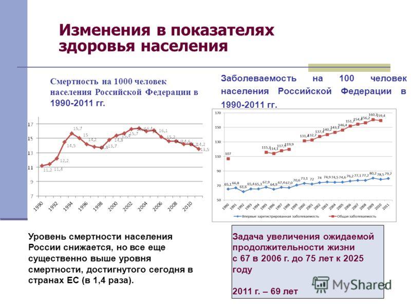 2 Изменения в показателях здоровья населения Заболеваемость на 100 человек населения Российской Федерации в 1990-2011 гг. Смертность на 1000 человек населения Российской Федерации в 1990-2011 гг. Уровень смертности населения России снижается, но все