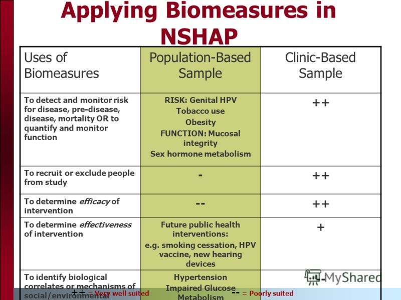 Applying Biomeasures in NSHAP Uses of Biomeasures Population-Based Sample Clinic-Based Sample To detect and monitor risk for disease, pre-disease, disease, mortality OR to quantify and monitor function RISK: Genital HPV Tobacco use Obesity FUNCTION:
