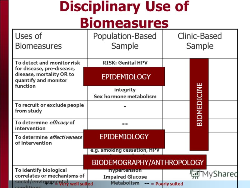 Disciplinary Use of Biomeasures Uses of Biomeasures Population-Based Sample Clinic-Based Sample To detect and monitor risk for disease, pre-disease, disease, mortality OR to quantify and monitor function RISK: Genital HPV Tobacco use Obesity FUNCTION