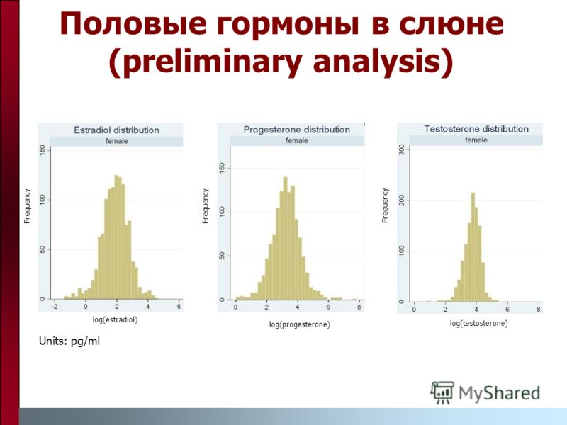 Половые гормоны в слюне (preliminary analysis) log(progesterone) Frequency log(estradiol) Frequency log(testosterone) Frequency Units: pg/ml