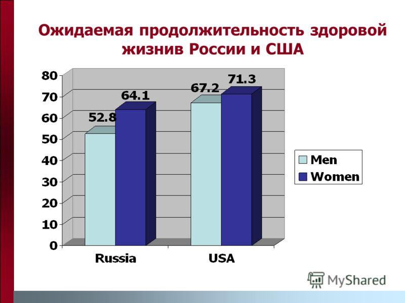 Ожидаемая продолжительность здоровой жизнив России и США