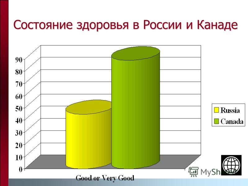 Состояние здоровья в России и Канаде