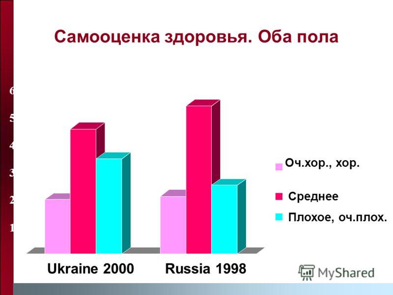 Самооценка здоровья. Оба пола 0 10 20 30 40 50 60 Ukraine 2000Russia 1998 Оч.хор., хор. Среднее Плохое, оч.плох.