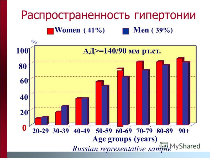 . 0 20 40 60 80 100 20-2930-39 40-49 50-59 60-69 70-79 80-89 Распространенность гипертонии % 90+ Women ( 41%) Men ( 39%) АД>=140/90 мм рт.ст. Age groups (years) Russian representative sample