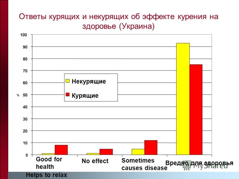 Ответы курящих и некурящих об эффекте курения на здоровье (Украина) 0 10 20 30 40 50 60 70 80 90 100 Good for health Helps to relax No effect Sometimes causes disease Вредно для здоровья % Некурящие Курящие