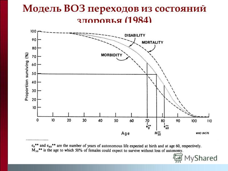 Модель ВОЗ переходов из состояний здоровья (1984)