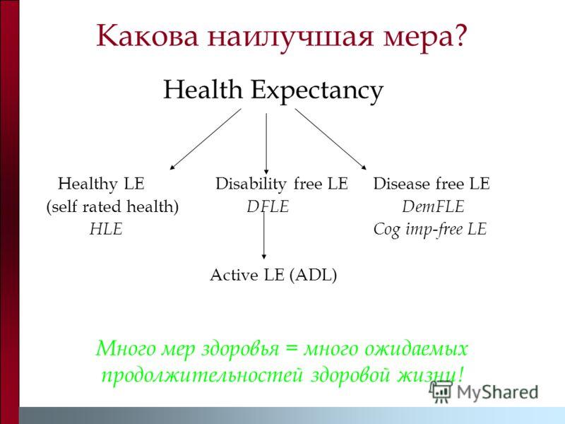 Какова наилучшая мера? Health Expectancy Healthy LEDisability free LEDisease free LE (self rated health) DFLE DemFLE HLE Cog imp-free LE Active LE (ADL) Много мер здоровья = много ожидаемых продолжительностей здоровой жизни!