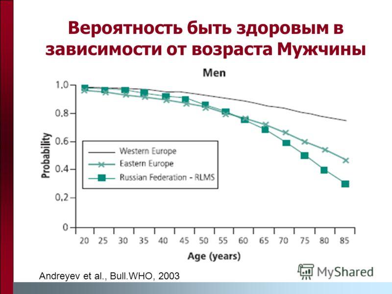 Вероятность быть здоровым в зависимости от возраста Мужчины Andreyev et al., Bull.WHO, 2003