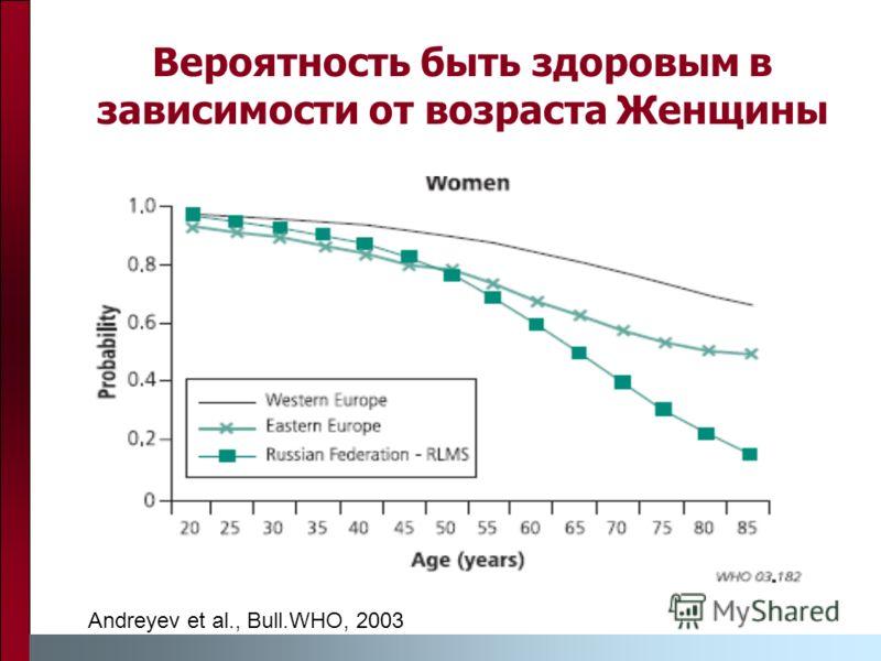 Вероятность быть здоровым в зависимости от возраста Женщины Andreyev et al., Bull.WHO, 2003