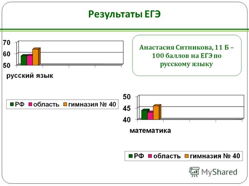 Результаты ЕГЭ Анастасия Ситникова, 11 Б – 100 баллов на ЕГЭ по русскому языку