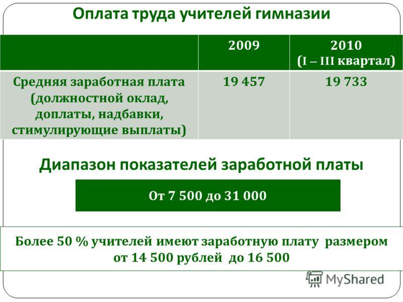Оплата труда учителей гимназии 20092010 (I – III квартал ) Средняя заработная плата ( должностной оклад, доплаты, надбавки, стимулирующие выплаты ) 19 45719 733 Диапазон показателей заработной платы От 7 500 до 31 000 Более 50 % учителей имеют зарабо