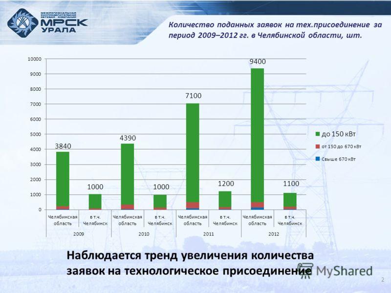 2 Количество поданных заявок на тех.присоединение за период 2009–2012 гг. в Челябинской области, шт. 3840 4390 7100 9400 1100 Наблюдается тренд увеличения количества заявок на технологическое присоединение