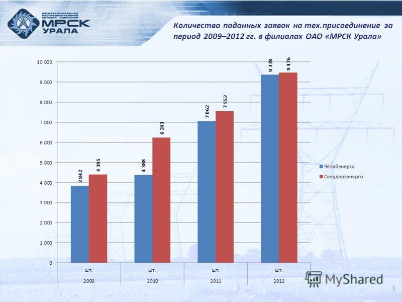 3 Количество поданных заявок на тех.присоединение за период 2009–2012 гг. в филиалах ОАО «МРСК Урала»