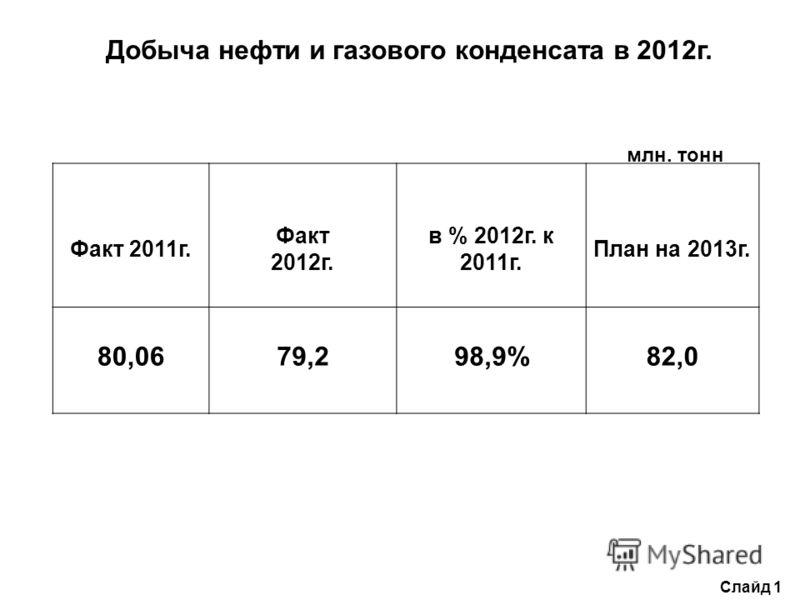 Добыча нефти и газового конденсата в 2012г. Слайд 1 Факт 2011г. Факт 2012г. в % 2012г. к 2011г. План на 2013г. 80,0679,298,9%82,0 млн. тонн