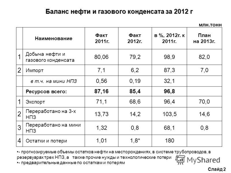 Слайд 2 Баланс нефти и газового конденсата за 2012 г млн.тонн Наименование Факт 2011г. Факт 2012г. в %, 2012г. к 2011г. План на 2013г. 1 Добыча нефти и газового конденсата 80,0679,298,982,0 2 Импорт 7,16,287,37,0 в т.ч. на мини НПЗ 0,560,1932,1 Ресур