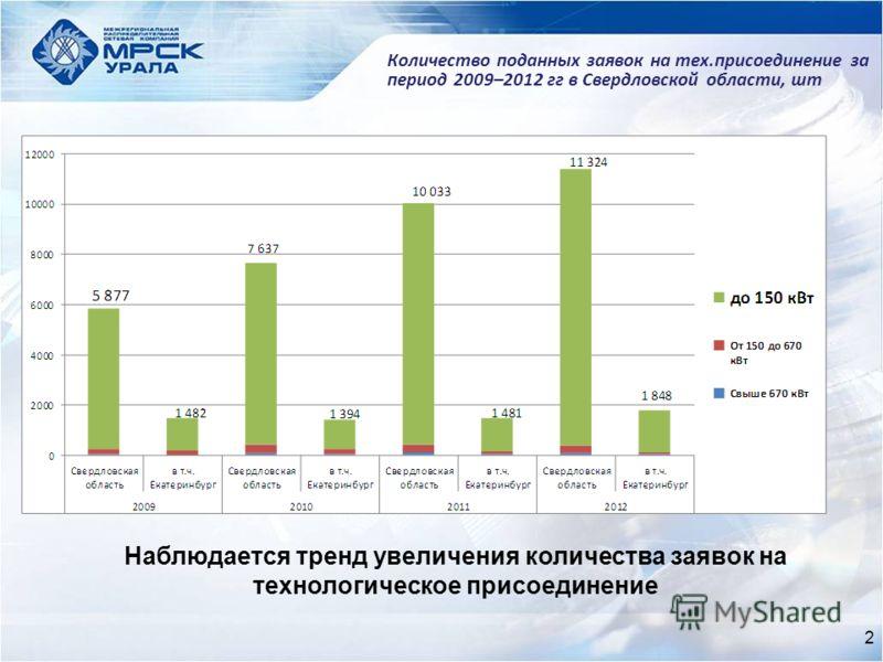 2 Количество поданных заявок на тех.присоединение за период 2009–2012 гг в Свердловской области, шт Наблюдается тренд увеличения количества заявок на технологическое присоединение