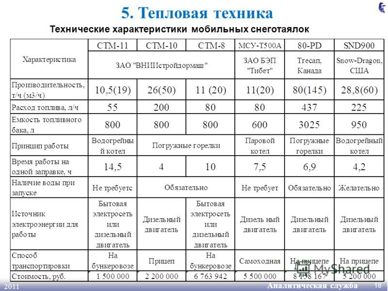 Аналитическая служба 2011 18 5. Тепловая техника Технические характеристики мобильных снеготаялок
