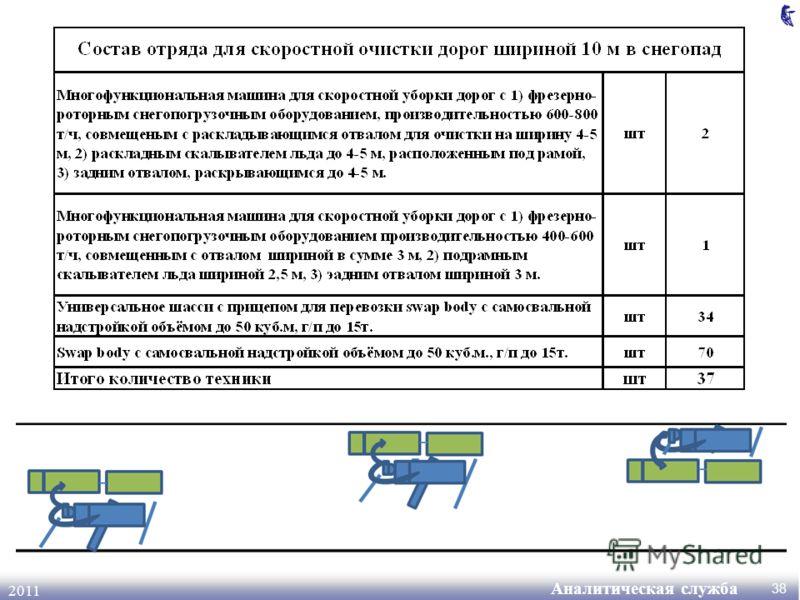 Аналитическая служба 2011 38