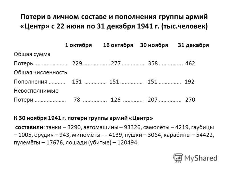 Потери в личном составе и пополнения группы армий «Центр» с 22 июня по 31 декабря 1941 г. (тыс.человек) 1 октября 16 октября 30 ноября 31 декабря Общая сумма Потерь………………….. 229 ……………… 277 …………… 358 ……………. 462 Общая численность Пополнения ……….. 151 …