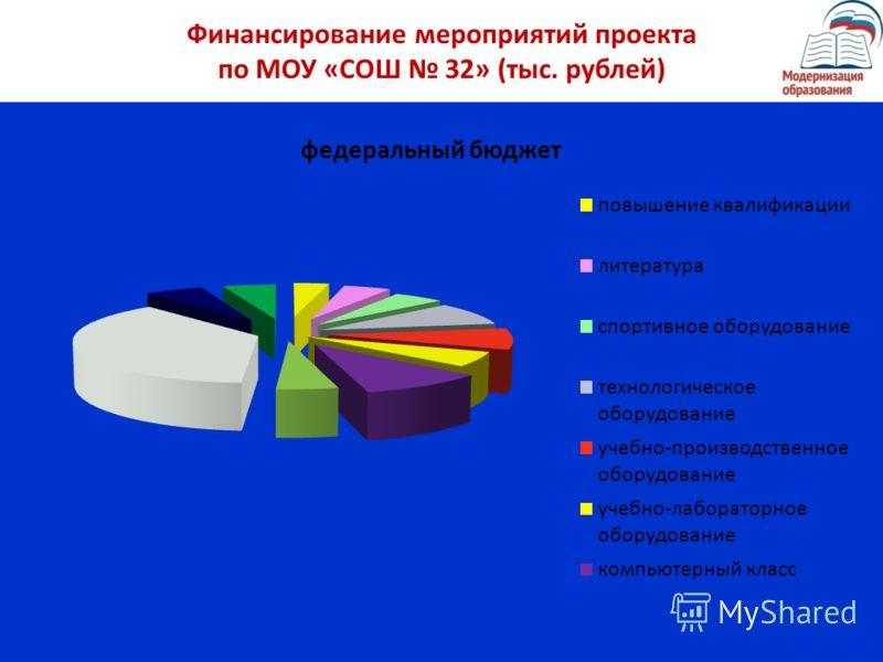 Финансирование мероприятий проекта по МОУ «СОШ 32» (тыс. рублей)