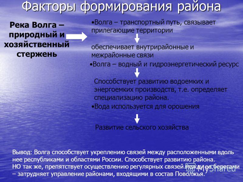Река Волга – природный и хозяйственный стержень Волга – транспортный путь, связывает прилегающие территории обеспечивает внутрирайонные и межрайонные связи Волга – водный и гидроэнергетический ресурс Способствует развитию водоемких и энергоемких прои