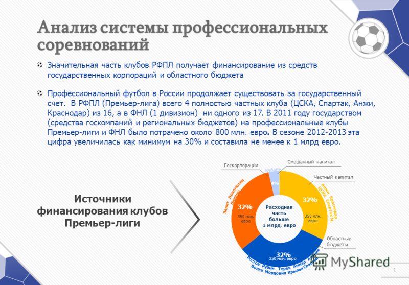 1 Значительная часть клубов РФПЛ получает финансирование из средств государственных корпораций и областного бюджета Профессиональный футбол в России продолжает существовать за государственный счет. В РФПЛ (Премьер-лига) всего 4 полностью частных клуб