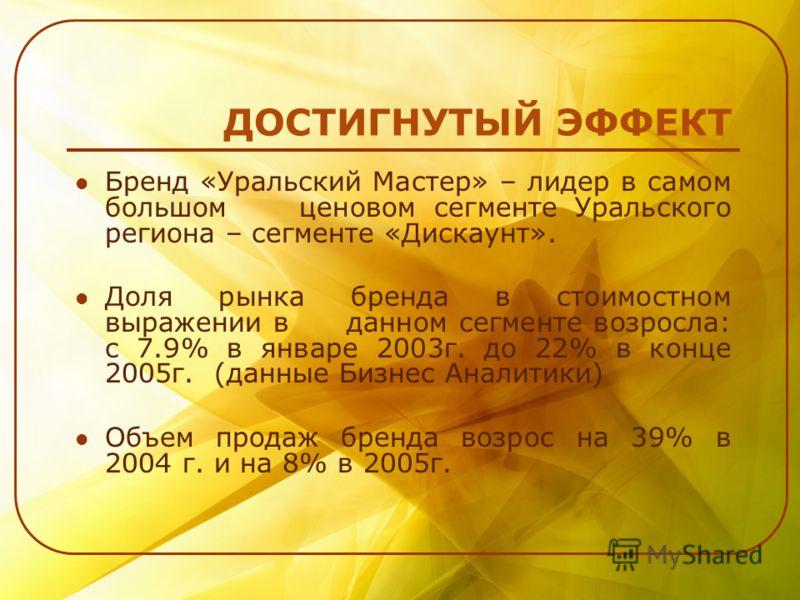 ДОСТИГНУТЫЙ ЭФФЕКТ Бренд «Уральский Мастер» – лидер в самом большом ценовом сегменте Уральского региона – сегменте «Дискаунт». Доля рынка бренда в стоимостном выражении в данном сегменте возросла: с 7.9% в январе 2003г. до 22% в конце 2005г. (данные