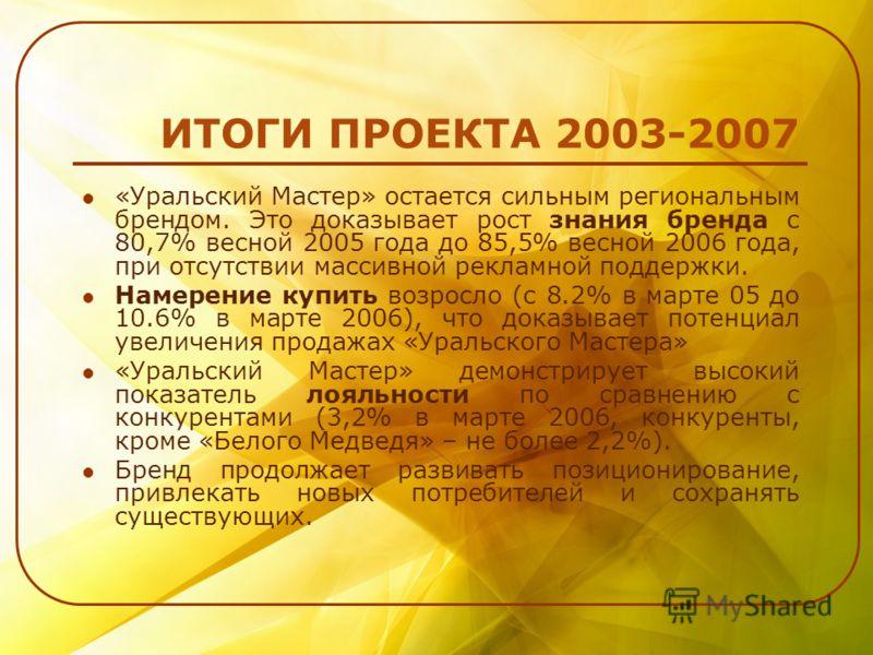 ИТОГИ ПРОЕКТА 2003-2007 «Уральский Мастер» остается сильным региональным брендом. Это доказывает рост знания бренда с 80,7% весной 2005 года до 85,5% весной 2006 года, при отсутствии массивной рекламной поддержки. Намерение купить возросло (с 8.2% в