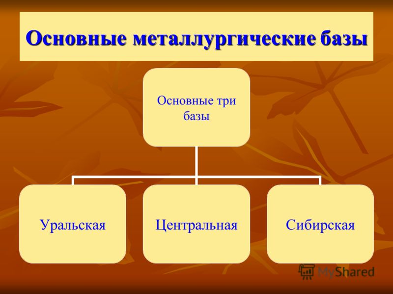 Основные металлургические базы Основные три базы УральскаяЦентральнаяСибирская