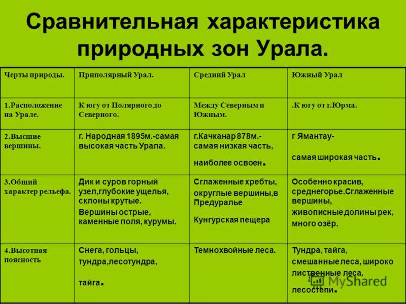 тест общая характеристика природы россии 8 класс