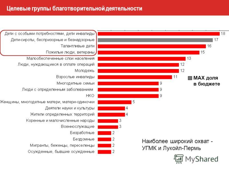 Целевые группы благотворительной деятельности MAX доля в бюджете Наиболее широкий охват - УГМК и Лукойл-Пермь