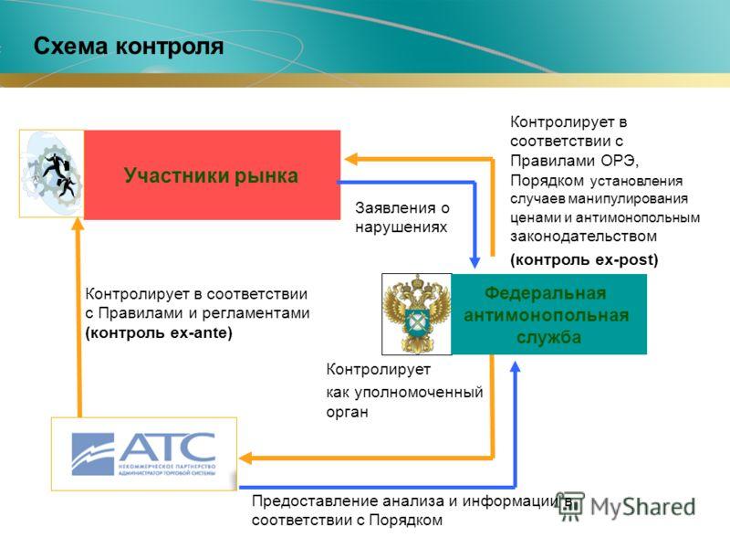 Схема контроля Участники рынка Контролирует в соответствии с Правилами и регламентами (контроль ex-ante) Контролирует в соответствии с Правилами ОРЭ, Порядком установления случаев манипулирования ценами и антимонопольным законодательством (контроль e