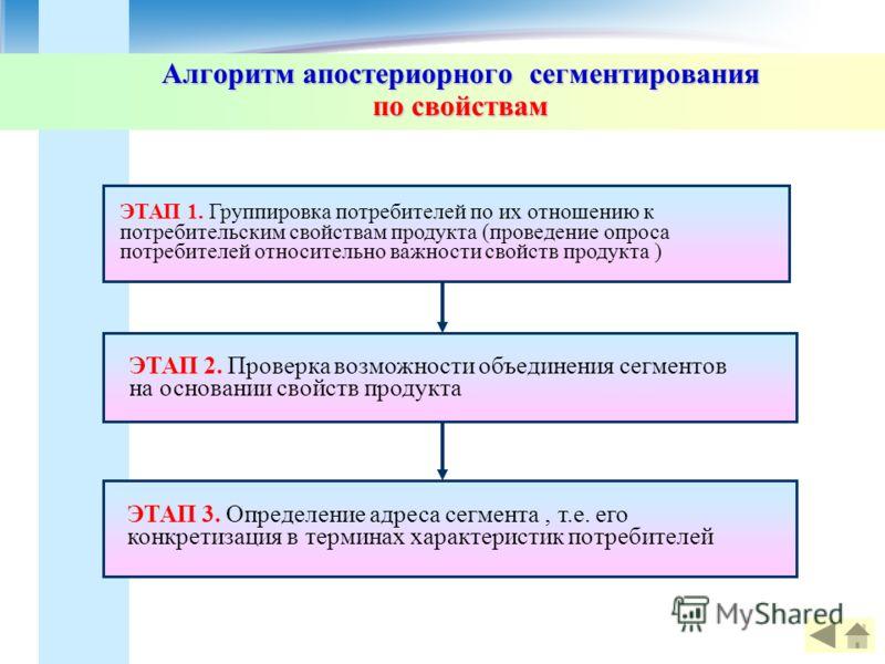 Алгоритм апостериорного сегментирования по свойствам ЭТАП 1. Группировка потребителей по их отношению к потребительским свойствам продукта (проведение опроса потребителей относительно важности свойств продукта ) ЭТАП 3. Определение адреса сегмента, т