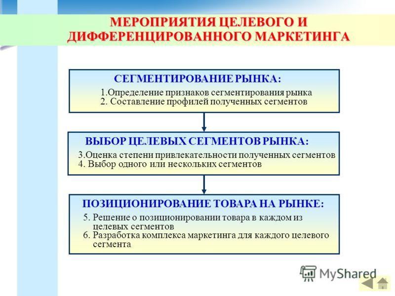 МЕРОПРИЯТИЯ ЦЕЛЕВОГО И ДИФФЕРЕНЦИРОВАННОГО МАРКЕТИНГА ПОЗИЦИОНИРОВАНИЕ ТОВАРА НА РЫНКЕ: 5. Решение о позиционировании товара в каждом из целевых сегментов 6. Разработка комплекса маркетинга для каждого целевого сегмента СЕГМЕНТИРОВАНИЕ РЫНКА: 1.Опред