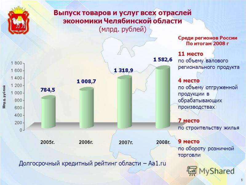 5 Долгосрочный кредитный рейтинг области – Аа1.ru 11 место по объему валового регионального продукта 4 место по объему отгруженной продукции в обрабатывающих производствах 7 место по строительству жилья 9 место по обороту розничной торговли Среди рег