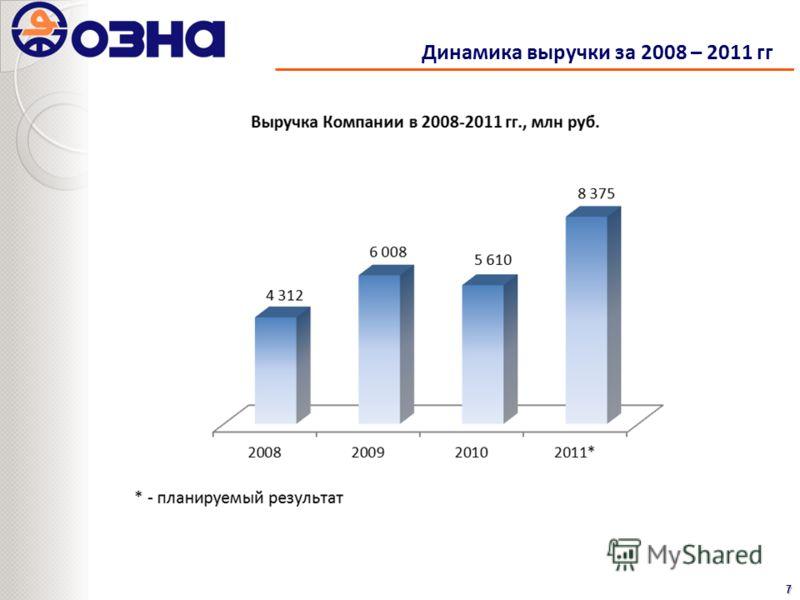 Динамика выручки за 2008 – 2011 гг7