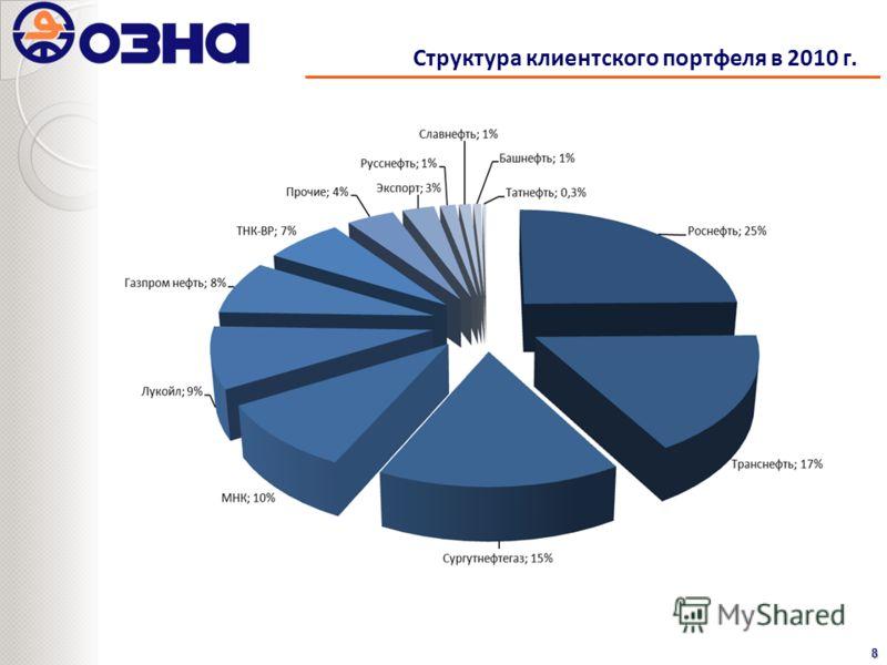 Структура клиентского портфеля в 2010 г.8