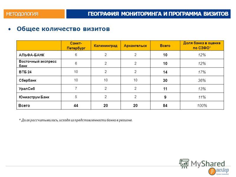 МЕТОДОЛОГИЯ Общее количество визитов ГЕОГРАФИЯ МОНИТОРИНГА И ПРОГРАММА ВИЗИТОВ Санкт- Петербург КалининградАрхангельскВсего Доля банка в оценке по СЗФО* АЛЬФА-БАНК 622 10 12% Восточный экспресс банк 622 10 12% ВТБ 24 1022 14 17% Сбербанк 10 30 36% Ур