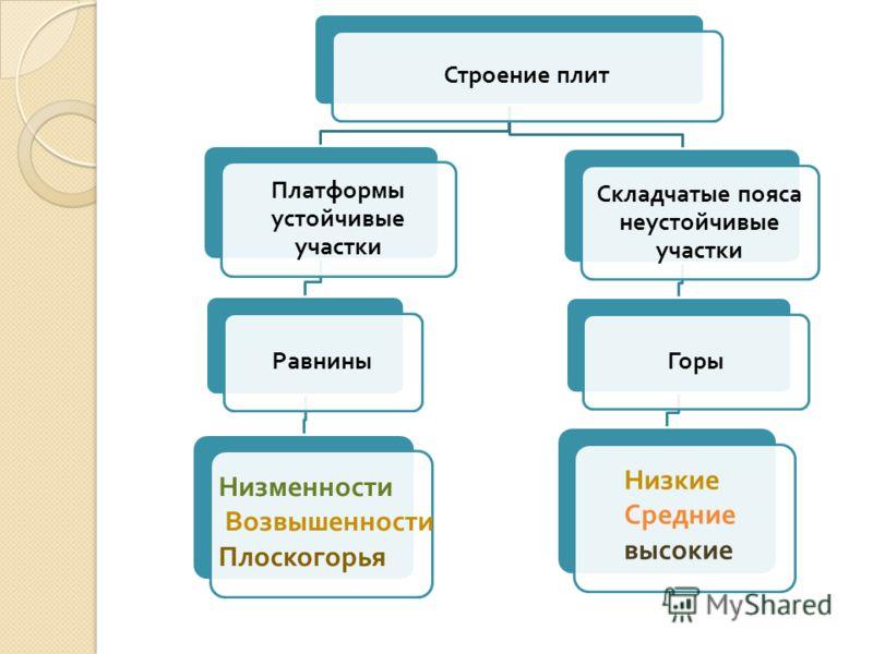 западно-сибирская низменность фото