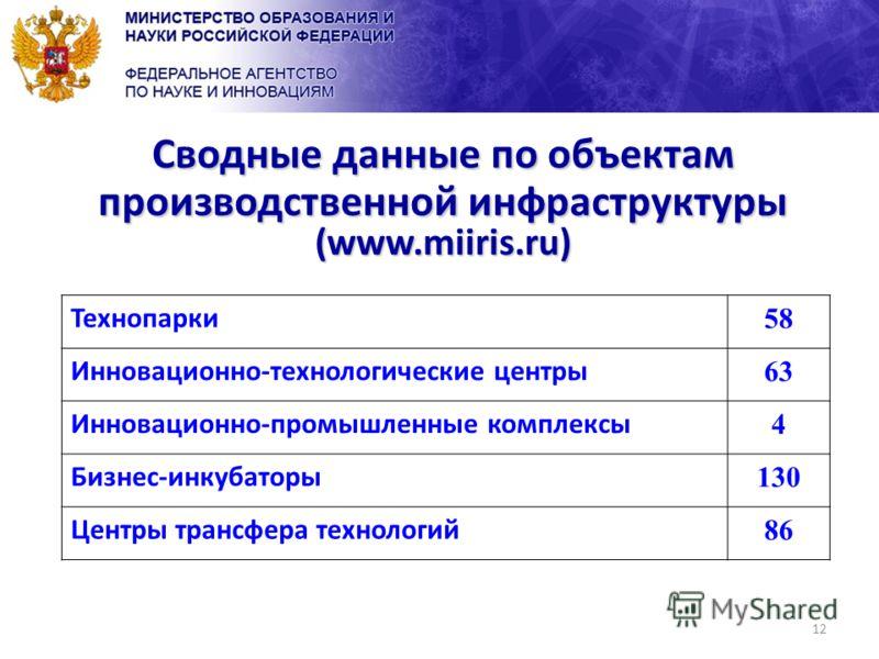 12 Сводные данные по объектам производственной инфраструктуры (www.miiris.ru) Технопарки 58 Инновационно-технологические центры 63 Инновационно-промышленные комплексы 4 Бизнес-инкубаторы 130 Центры трансфера технологий 86