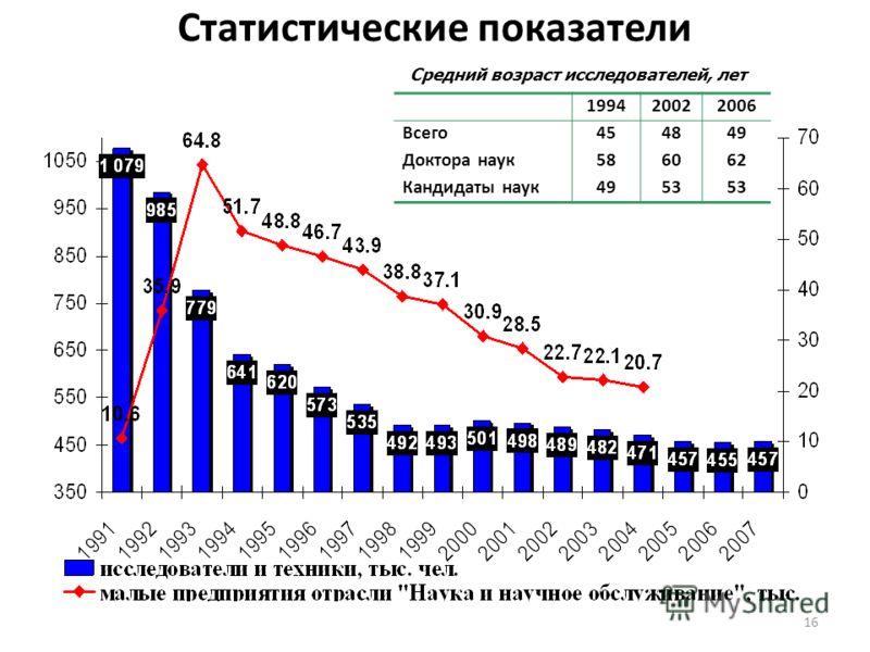 16 Статистические показатели 199420022006 Всего454849 Доктора наук586062 Кандидаты наук4953 Средний возраст исследователей, лет