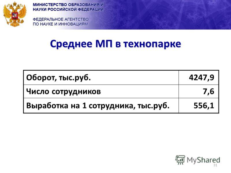 31 Среднее МП в технопарке Оборот, тыс.руб.4247,9 Число сотрудников7,6 Выработка на 1 сотрудника, тыс.руб.556,1