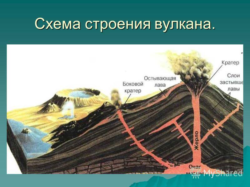 Схема строения действующего вулкана фото 801