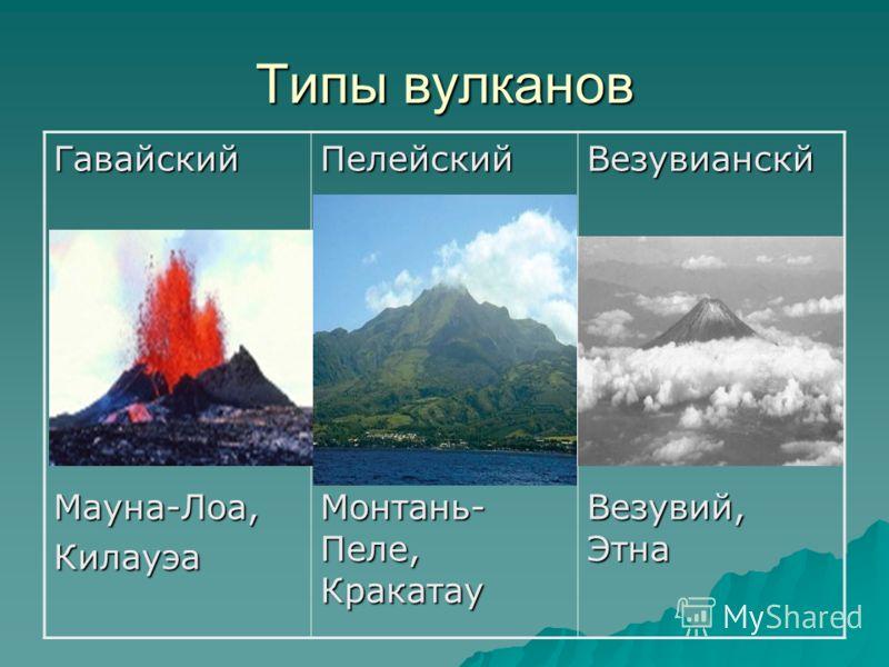 Типы вулканов ГавайскийМауна-Лоа,КилауэаПелейский Монтань- Пеле, Кракатау Везувианскй Везувий, Этна