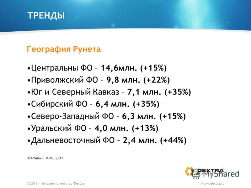 ТРЕНДЫ © 2011 – Интернет-агентство Dextra / www.dextra.ru География Рунета Центральны ФО – 14,6млн. (+15%) Приволжский ФО – 9,8 млн. (+22%) Юг и Северный Кавказ – 7,1 млн. (+35%) Сибирский ФО – 6,4 млн. (+35%) Северо-Западный ФО – 6,3 млн. (+15%) Ура