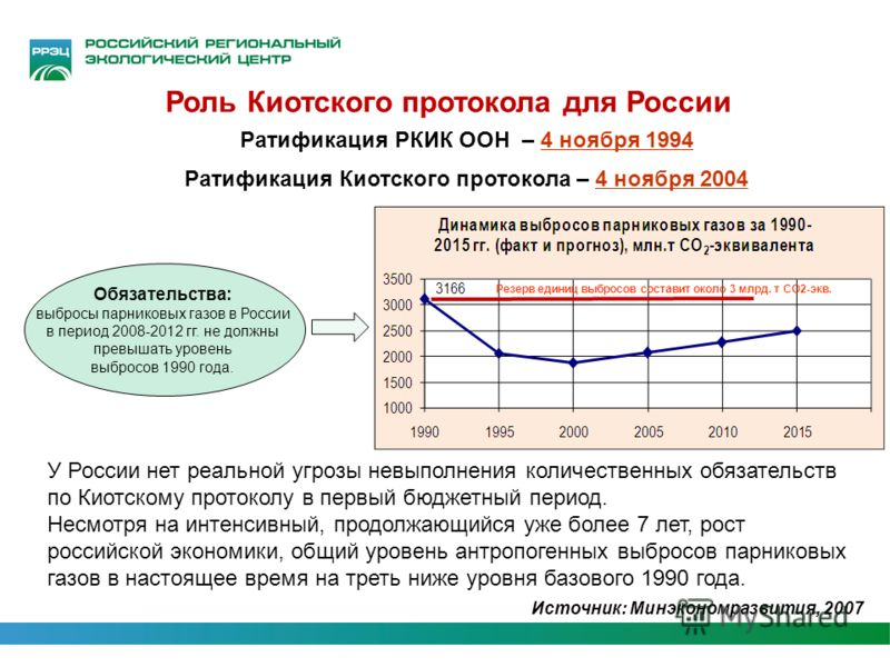Обязательства: выбросы парниковых газов в России в период 2008-2012 гг. не должны превышать уровень выбросов 1990 года. Резерв единиц выбросов составит около 3 млрд. т СО2-экв. Источник: Минэкономразвития, 2007 Роль Киотского протокола для России У Р
