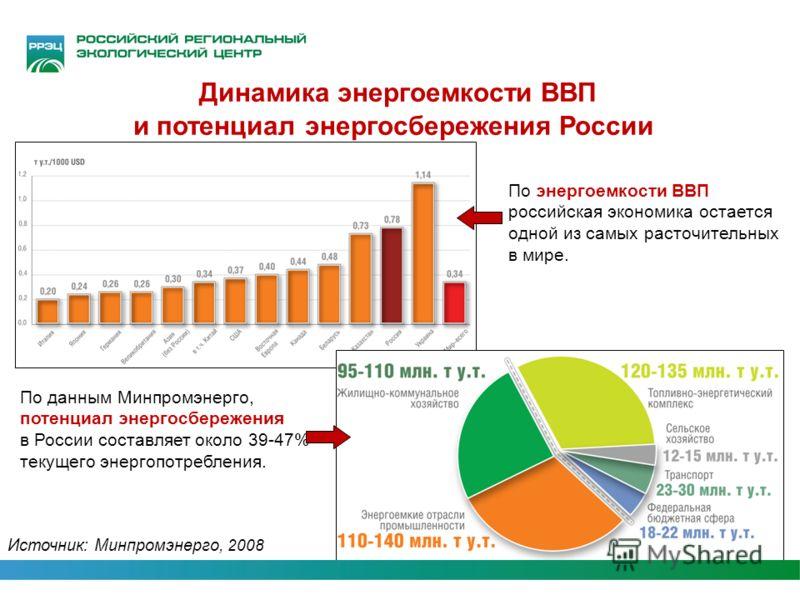 Динамика энергоемкости ВВП и потенциал энергосбережения России По данным Минпромэнерго, потенциал энергосбережения в России составляет около 39-47% текущего энергопотребления. Источник: Минпромэнерго, 2008 По энергоемкости ВВП российская экономика ос